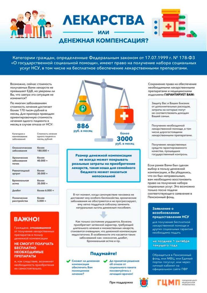 Набор социальных услуг в части лекарственного обеспечения
